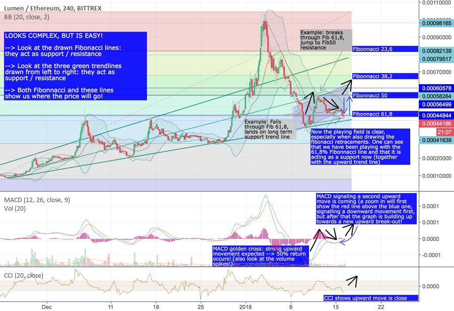 How XLM is PREPARING FOR Short term +30-50%, mid term >+100%gain