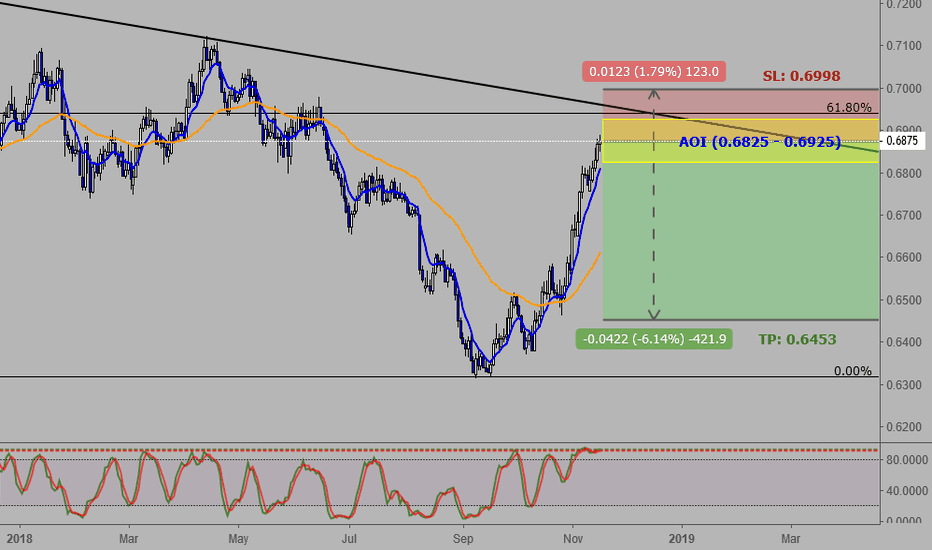 NZDCHF: NZDCHF: Long-Term Short Trend