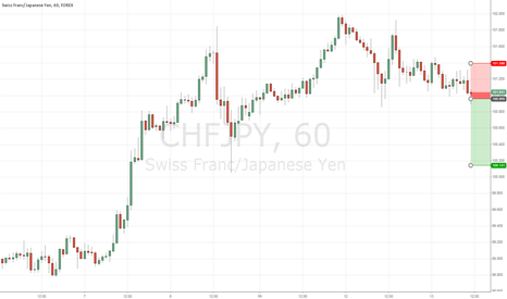 CHFJPY: Short CHFJPY 1H off Bearish Big Shadow candle