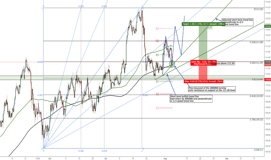 USDJPY: USD/JPY Potential Bullish Three Drives Pattern