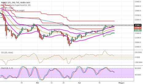 NI225: Nikkei e Dax, correlazione vincente