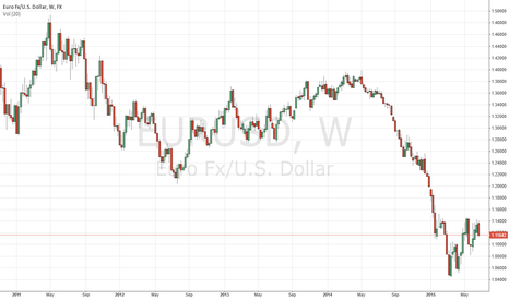 EURUSD: Possible down from weekly chart