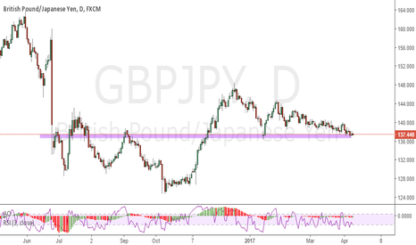GBPJPY: GBPJPY : I will track this pair closely!