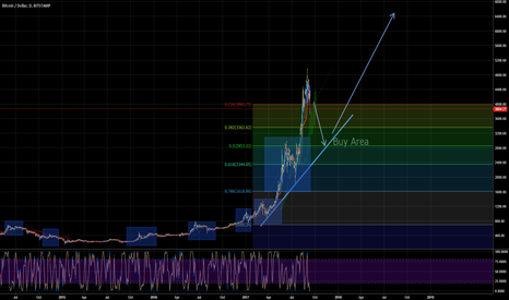 BTCUSD: BITCOIN! BUY THE DIP! Whats with the panic?