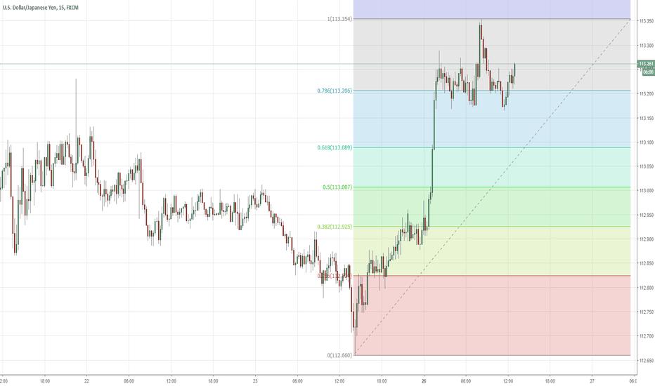USDJPY: Oportunidade de comércio do dia com análise da série de Fibonacc