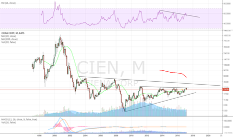 CIEN: monthly