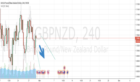 GBPNZD: Pressure on GBPNZD chances of dropping 400 pips or more...