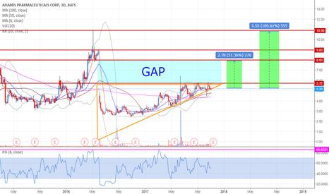 ADMP: ADMP filling the gap