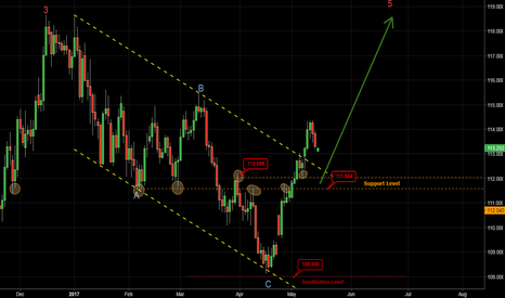 USDJPY: USDJPY - Channel Breakout with Wave Analysis