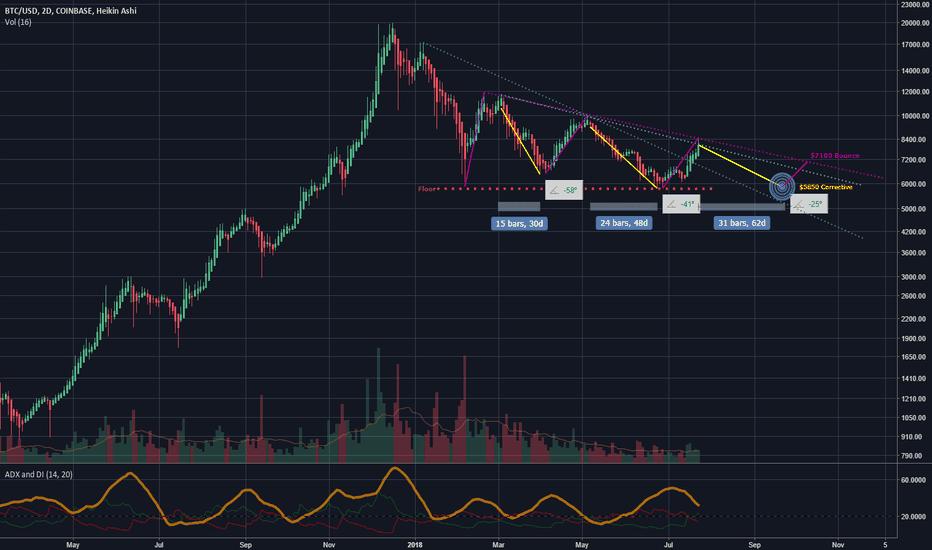 BTCUSD: Where we may go, should this Bitcoin correction continue.