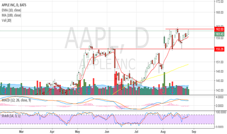 AAPL: stuck in a small channel