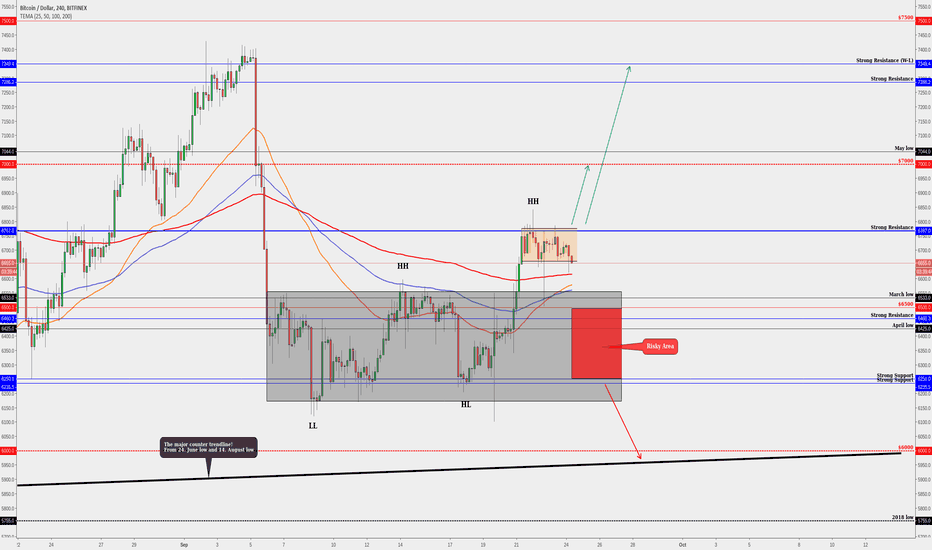 BTCUSD: BITCOIN-Slightly Bullish Signs Comes From The Higher Timeframes