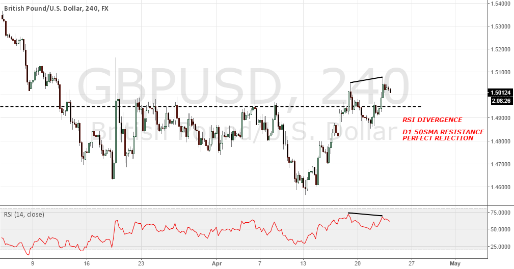 GBPUSD EXHAUSTION MOVE?
