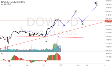 DOWI: DOWI following the lines for the last 2 months. Retracement now