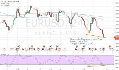 EURUSD: EURUSD Bullish Divergence