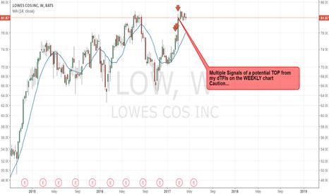 LOW: LOW - Caution Potential TOP