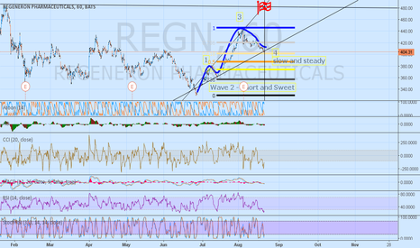 REGN: Regeneron momentum-- 480?