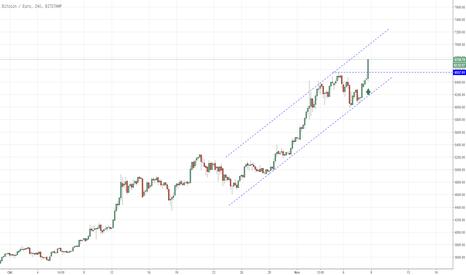 BTCEUR: Bitcoin, ein long signal nach dem anderen!