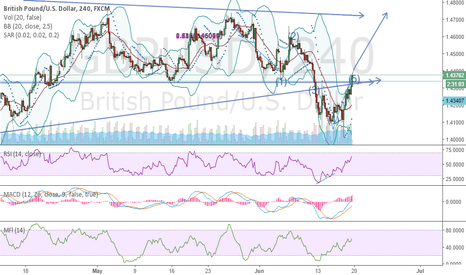 GBPUSD: It looks like retest on 1.47 to 1.48 level seen Before June 23