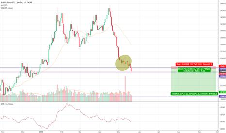 GBPUSD: Mid-term trading idea
