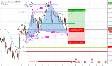 GBPCHF: GBPCHF///LONG/// CYPHER PATTERN