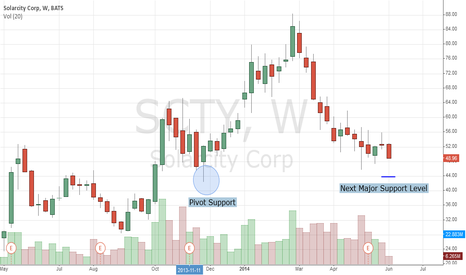 SCTY: SolarCity Corp (SCTY) Running Out of Energy