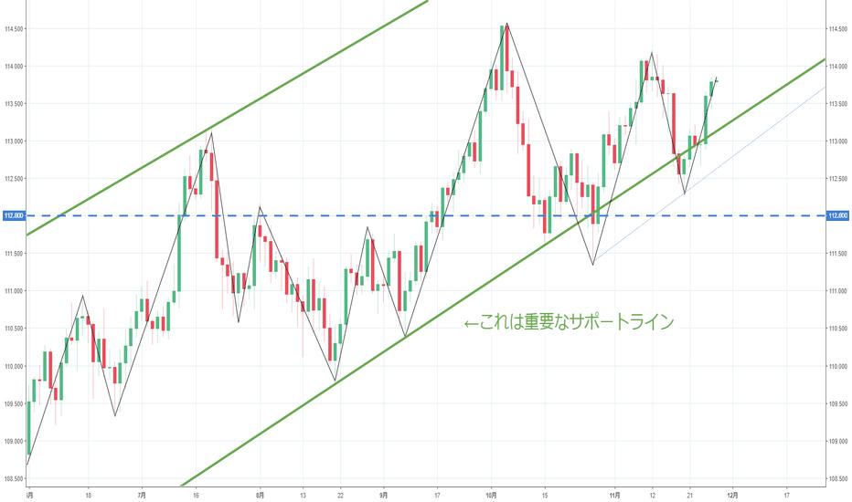USDJPY: 【日足】ドル円は上昇中