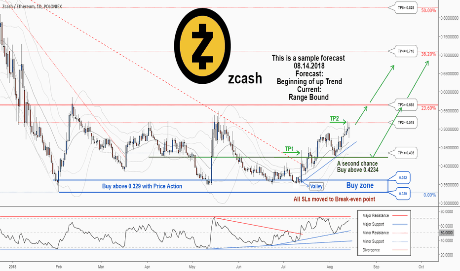 ZECETH: A second chance to buy in ZECETH ....