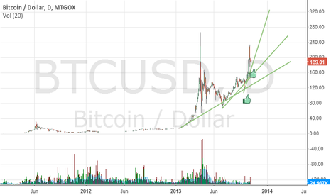 BTCUSD: Mid term long. BTCUSD looks like a new GOLD