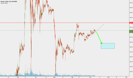 BTCUSD: small sell bitcorns