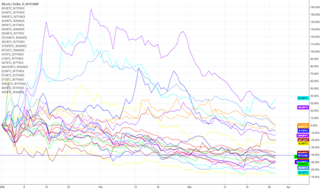 BTCUSD: Accumulated performance of +20 altcoins vs. BTC since 01/01/2018