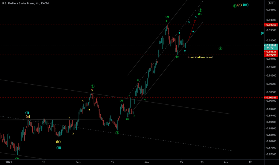 USDCHF - EW analysis - 5th of 3rd wave up