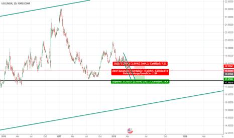 USDMXN: USD/MXN Analisis par exotico