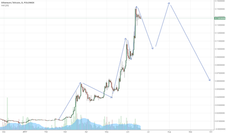 ETHBTC: ETH is being milked