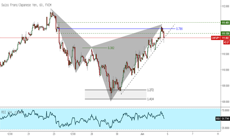 CHFJPY: CHFJPY Bearish Cypher Pattern