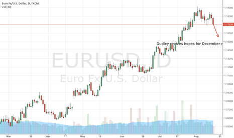 EURUSD: Dudley throws a safe boat to Dollar after 5 months of CPI miss ?