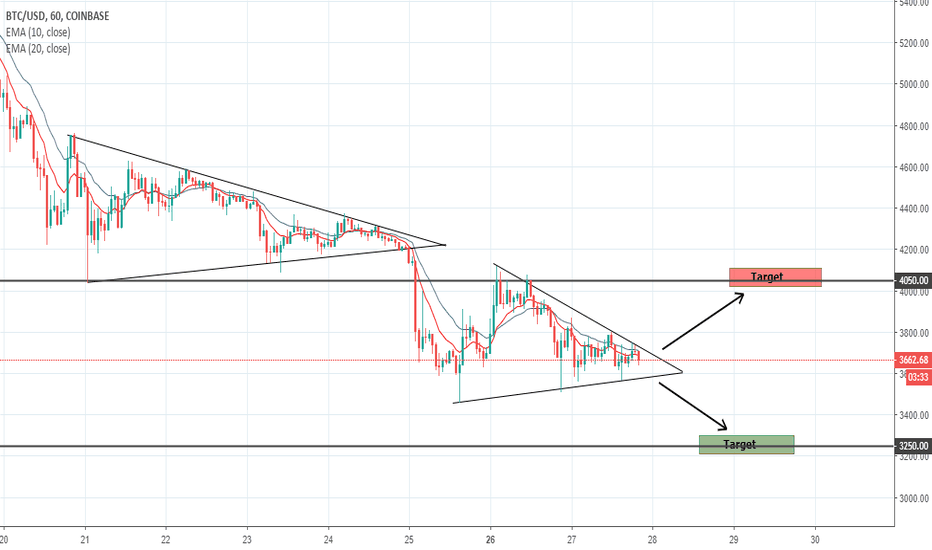 BTCUSD: BTC - Yet another Triangle on 1H Chart