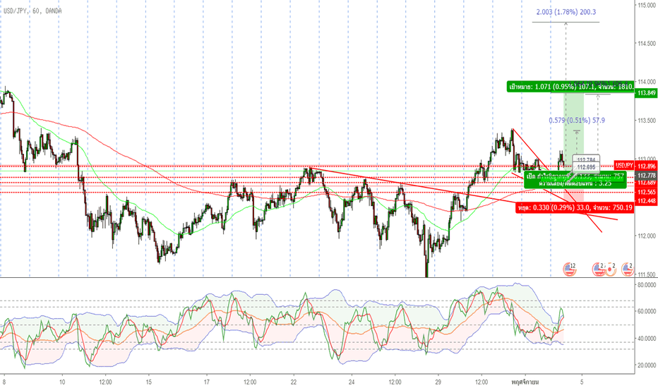 USDJPY: Buy limit in USDJPY
