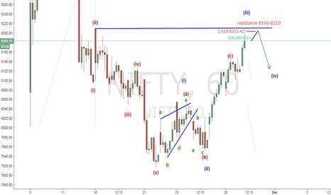 NIFTY: resistance 8196-8210