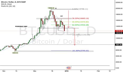 BTCUSD: BTC/USD Daily Outlook