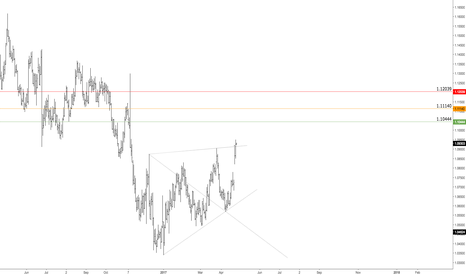 EURUSD: $EURUSD   Bullish Targets Defined   Predictive/Forecasting Model