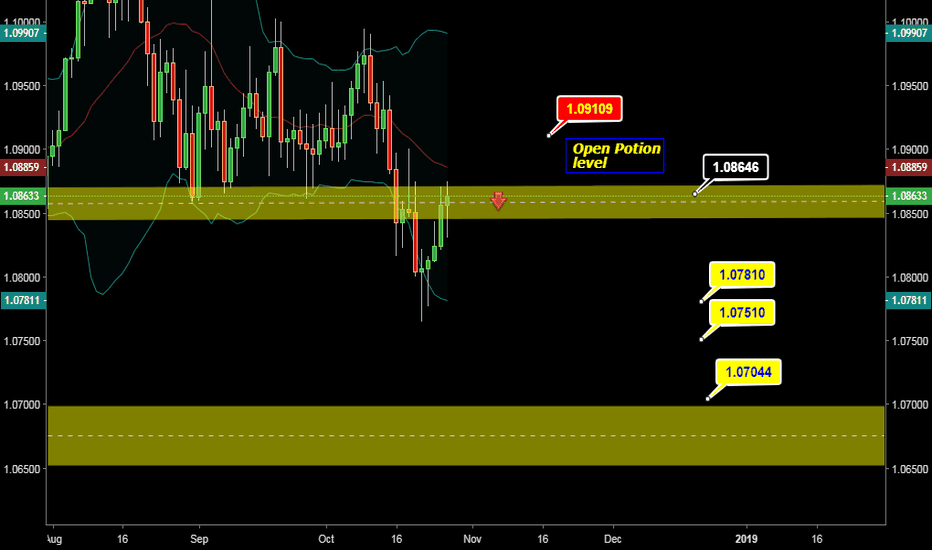 AUDNZD: AUD NZD SHORT OPPORTUNITY FOR LONG TERME