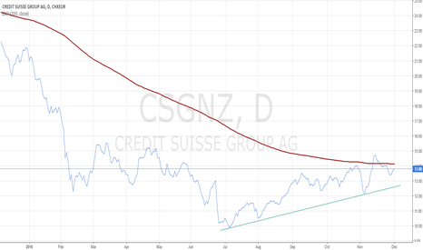 CSGN: Credit Suisse at a turning point?