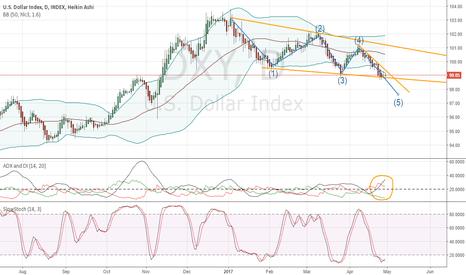 DXY: Dollar Index Preparing Next Breakdown