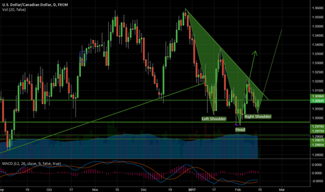 USDCAD: Inverse head and shoulders