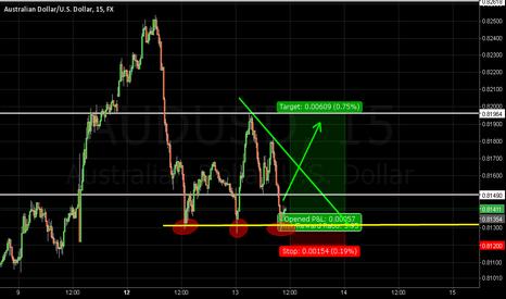 AUDUSD: triangle breakout ?