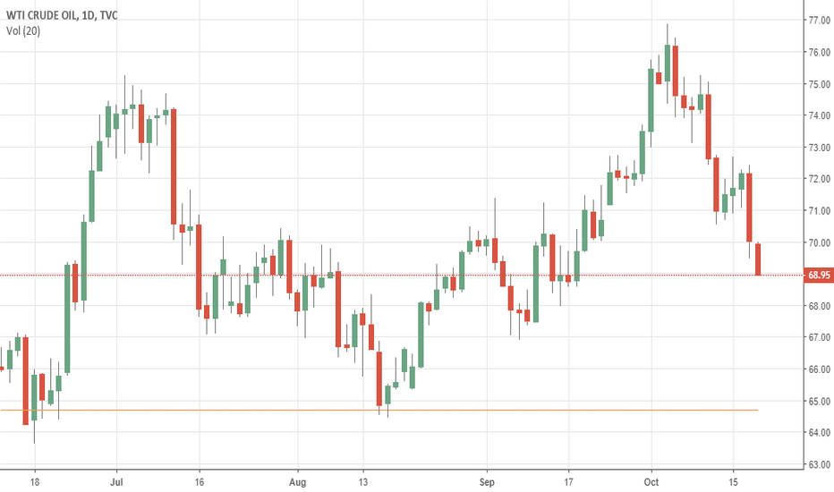 USOIL: CRUDE OIL Faces Further Bear Pressure, Eyes 68.27 Area