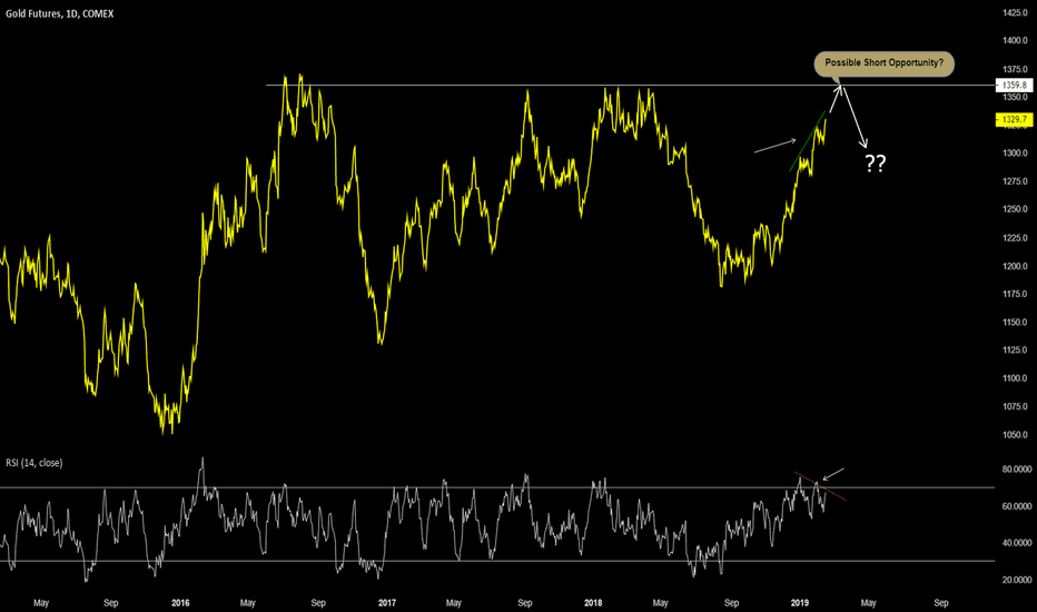GC1!: Gold Futures Showing signs of Possible Bearish Divergence