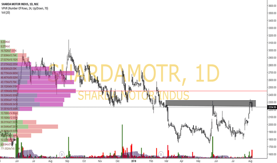 SHARDAMOTR: Sharda Motors Q1 Result