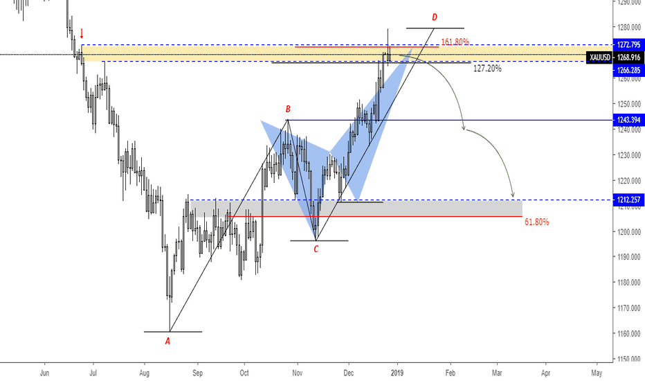 XAUUSD: Gold Crab and ABCD on Resistant Level